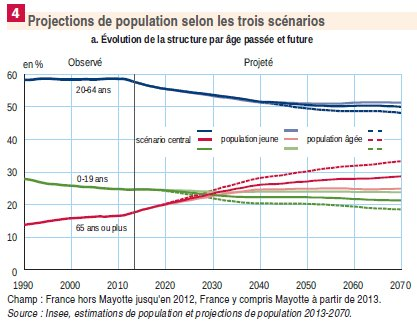 Etude Insee, projections de population 2013-2070, Figure 4a